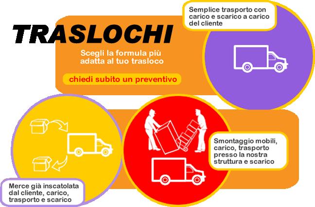 Traslochi Bergamo Milano